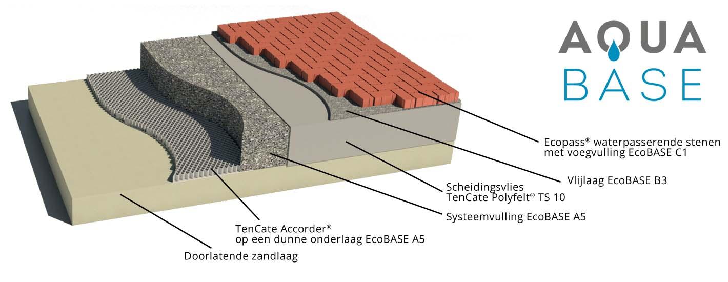 Modelweergave van de verschillende lagen van het AquaBASE-totaalsysteem